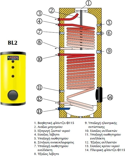 Μπόιλερ Assos BL2 420 lt τριπλής ενέργειας