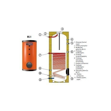 BL1 150 lt διπλής ενέργειας